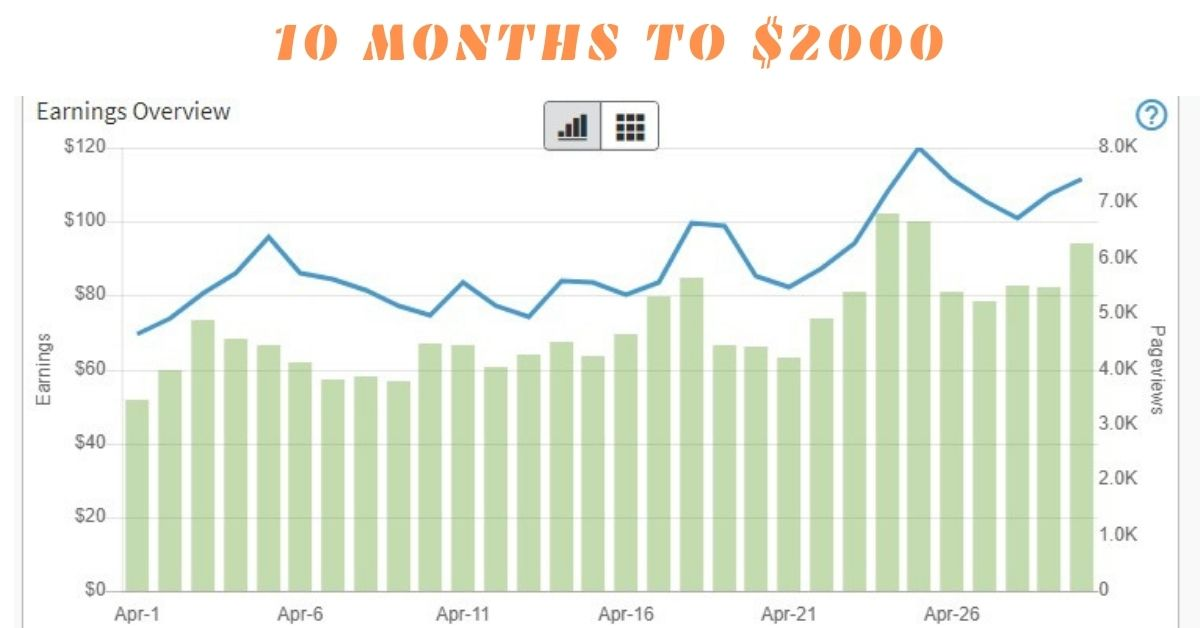 [CASE STUDY] How We Built a 10-Month-Old Site to $2147 a Month!