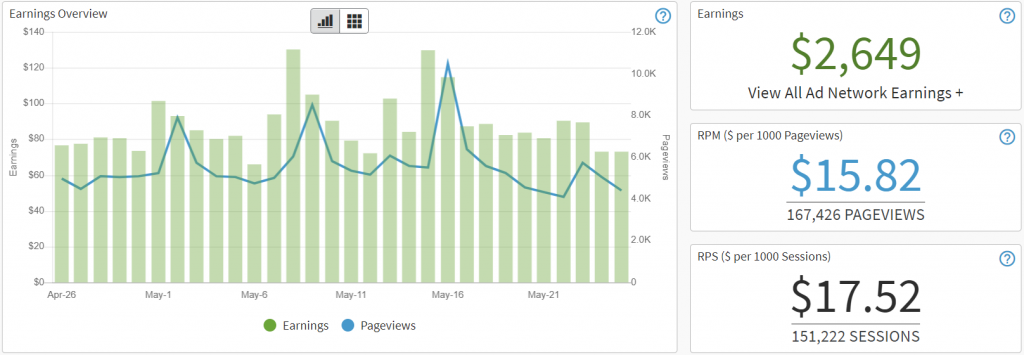 [CASE STUDY - OLD] How We Got a 14-Month-Old Site to $2649 a Month!