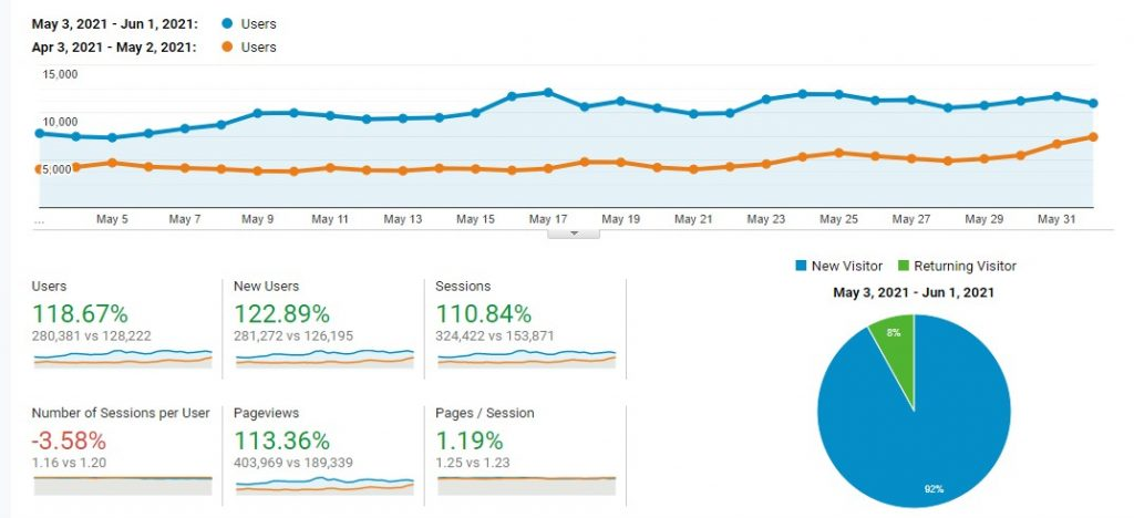 [CASE STUDY - OLD] How We Built a 12-Month-Old Site to $6195 a Month!