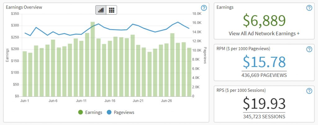 [CASE STUDY] 18 Months Journey to $10k/Month Only from Ads (Without Link Building)