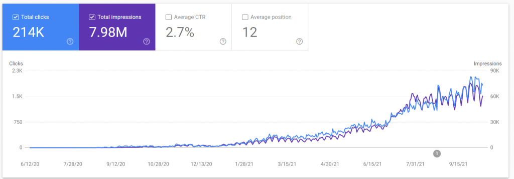 [CASE STUDY] 21 Months Journey to $25k/Month Only from Ads (Without Link Building)